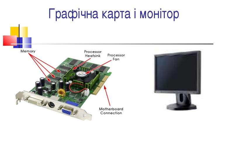 Графічна карта і монітор