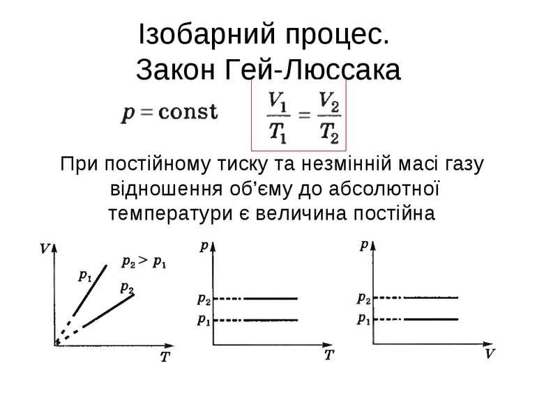 Ізобарний процес. Закон Гей-Люссака При постійному тиску та незмінній масі га...