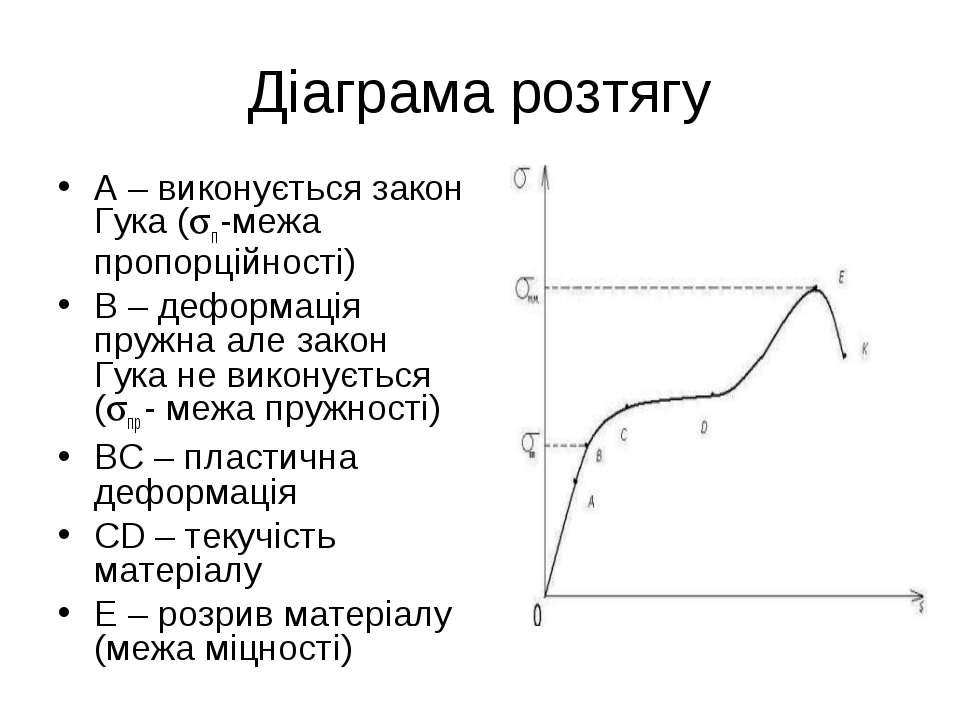 Діаграма розтягу А – виконується закон Гука ( п -межа пропорційності) В – деф...