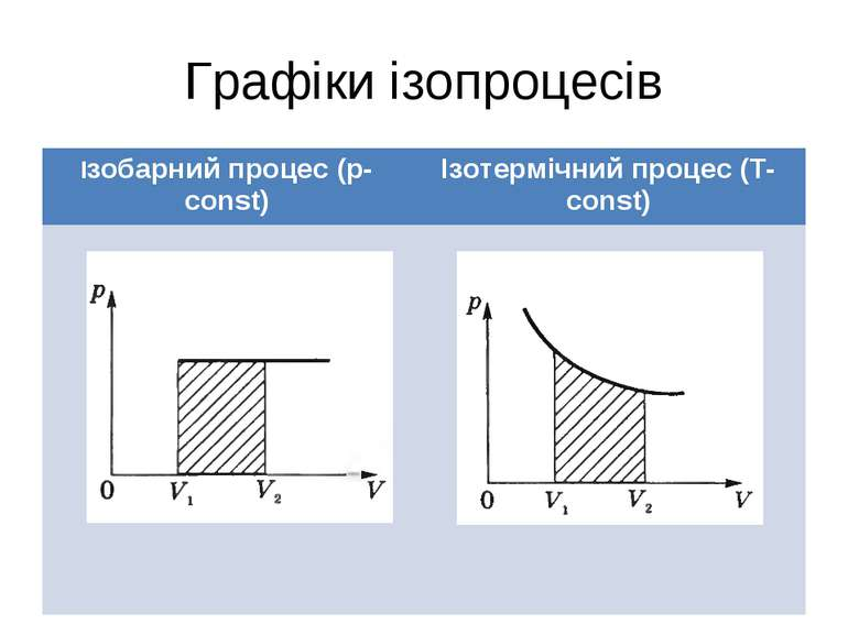 Графіки ізопроцесів Ізобарний процес (p-const) Ізотермічний процес (T-const)