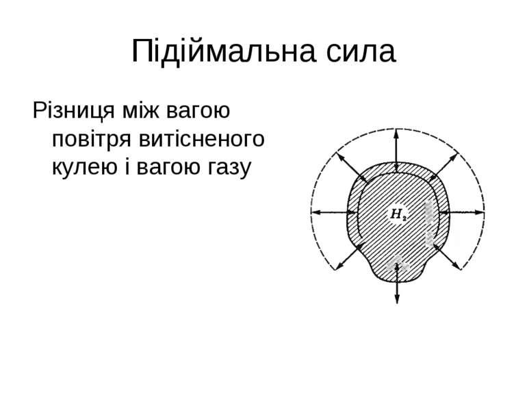 Підіймальна сила Різниця між вагою повітря витісненого кулею і вагою газу