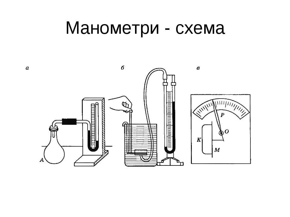 Манометри - схема