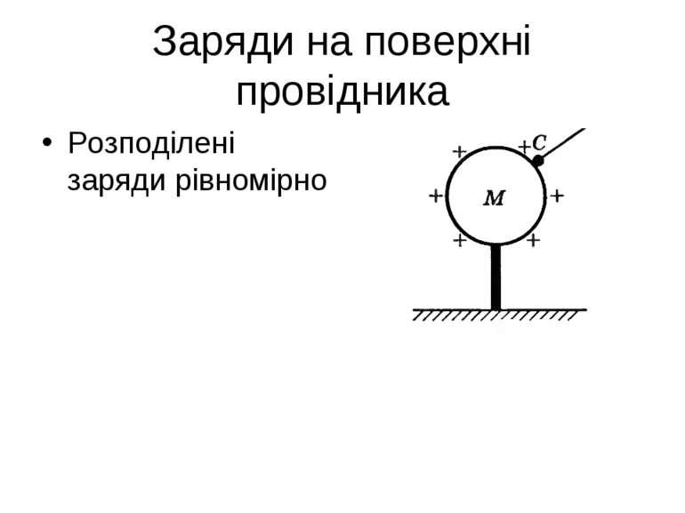 Заряди на поверхні провідника Розподілені заряди рівномірно