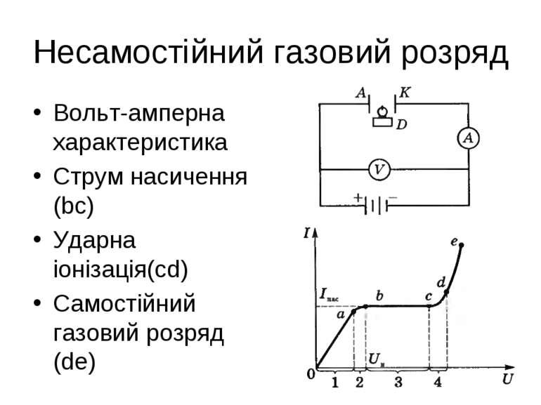 Несамостійний газовий розряд Вольт-амперна характеристика Струм насичення (bc...