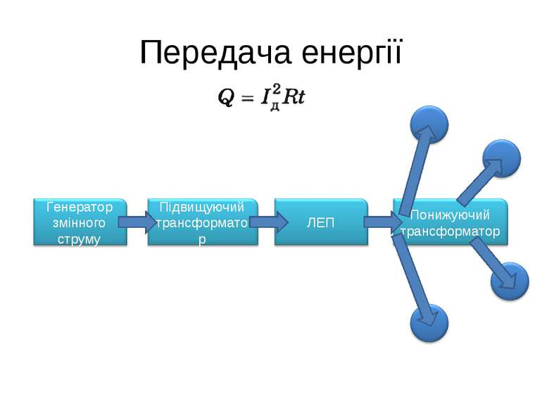 Передача енергії