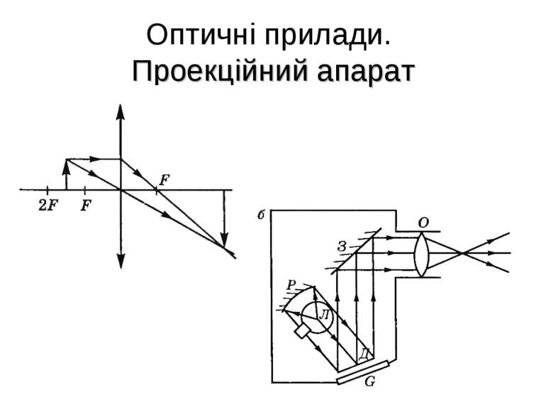 Оптичні прилади. Проекційний апарат