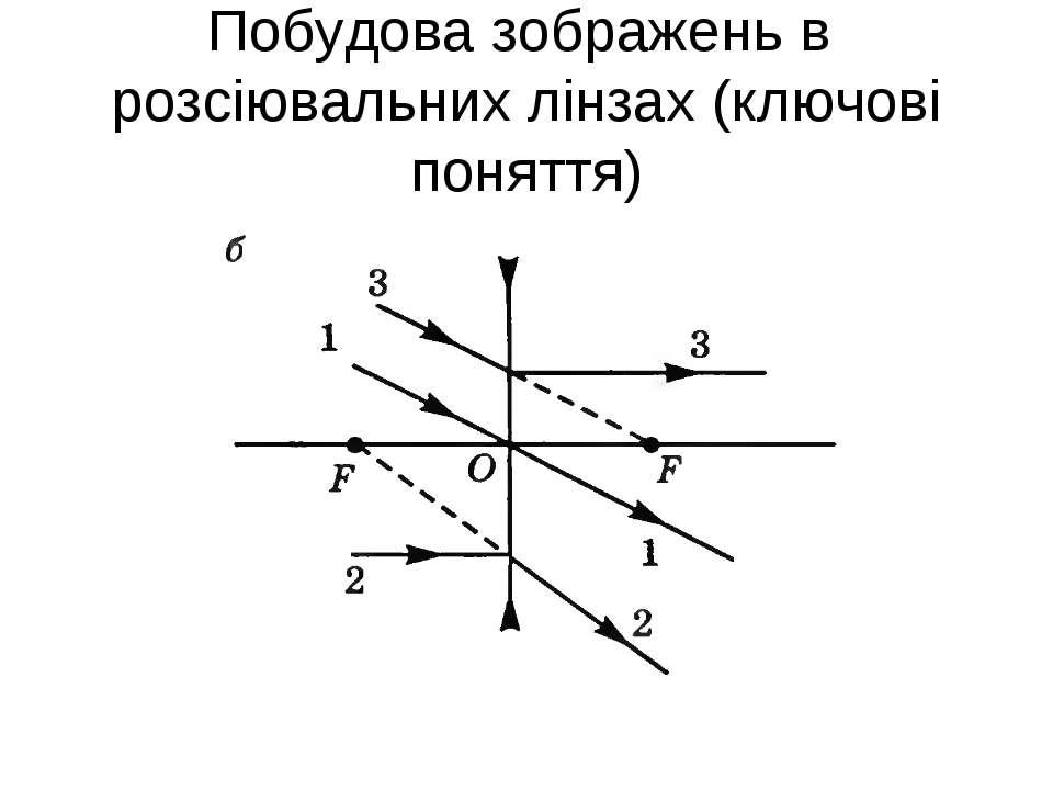 Побудова зображень в розсіювальних лінзах (ключові поняття)