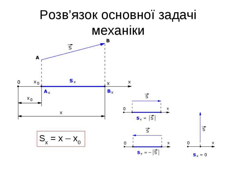 Розв'язок основної задачі механіки Sx = x – x0