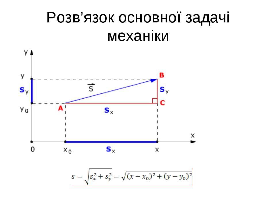 Розв'язок основної задачі механіки