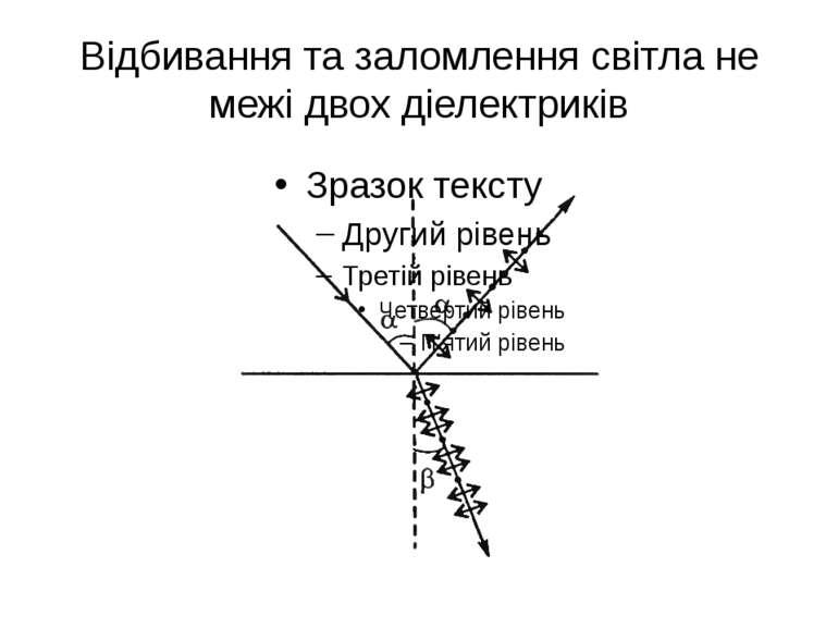 Відбивання та заломлення світла не межі двох діелектриків