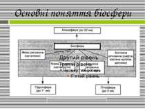 Основні поняття біосфери