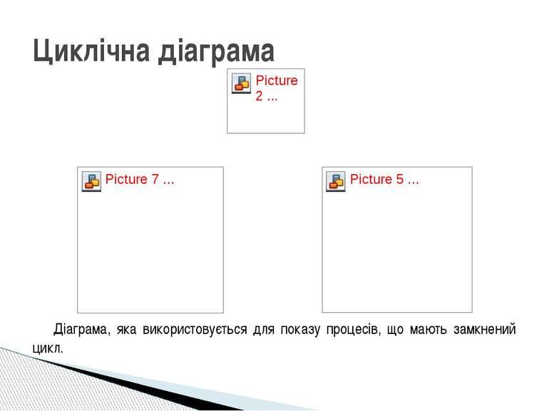 Кільцева діаграма Розрізана кільцева діаграма Підтипи кільцевих діаграм