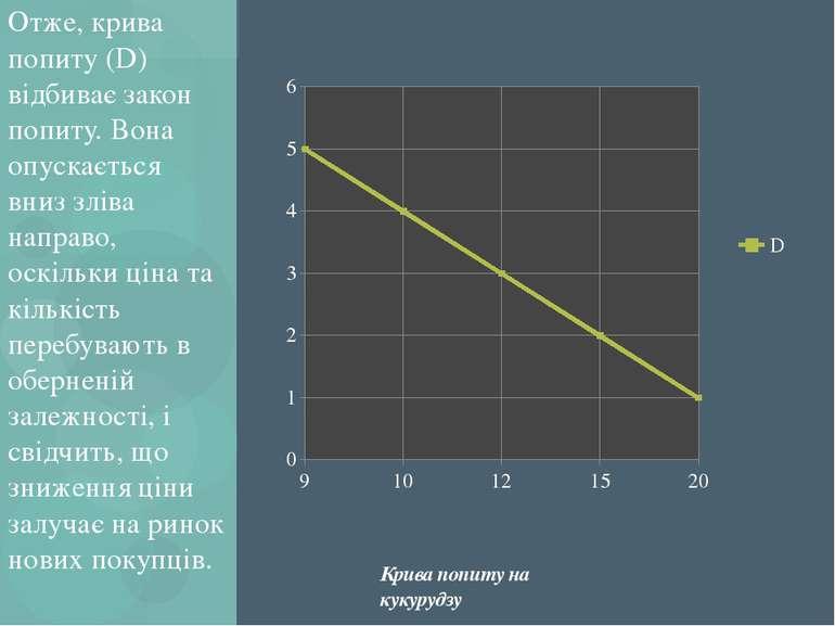 Отже, крива попиту (D) відбиває закон попиту. Вона опускається вниз зліва нап...