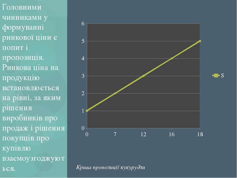 Головними чинниками у формуванні ринкової ціни є попит і пропозиція. Ринкова ...