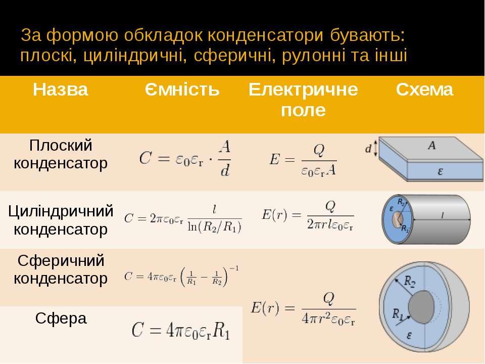 За формою обкладок конденсатори бувають: плоскі, циліндричні, сферичні, рулон...