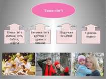 Типи сім'ї Повна сім'я (батьки, діти, бабуся, дідусь) Неповна сім'я (дитина з...
