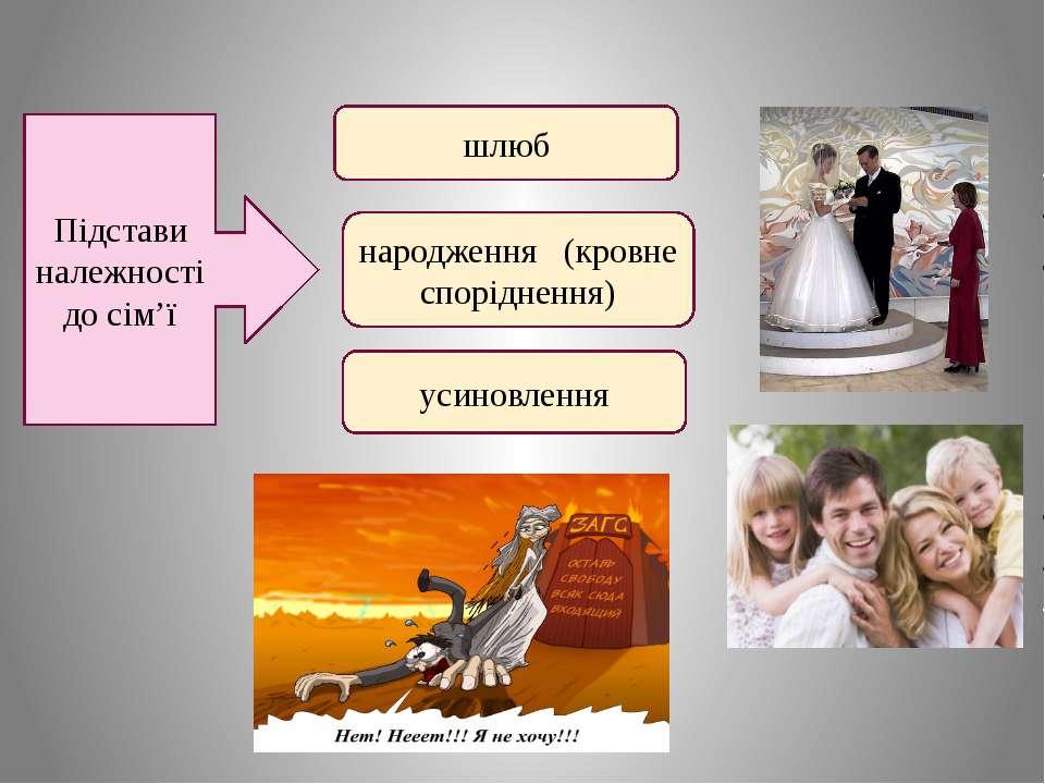 Підстави належності до сім'ї шлюб народження (кровне споріднення) усиновлення
