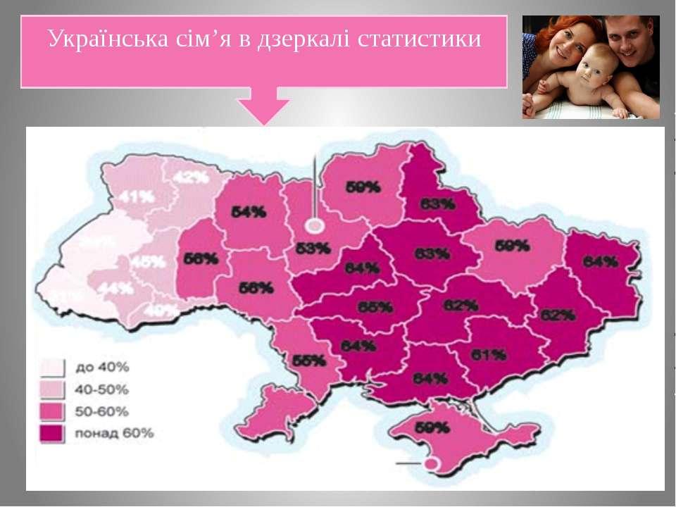 Українська сім'я в дзеркалі статистики
