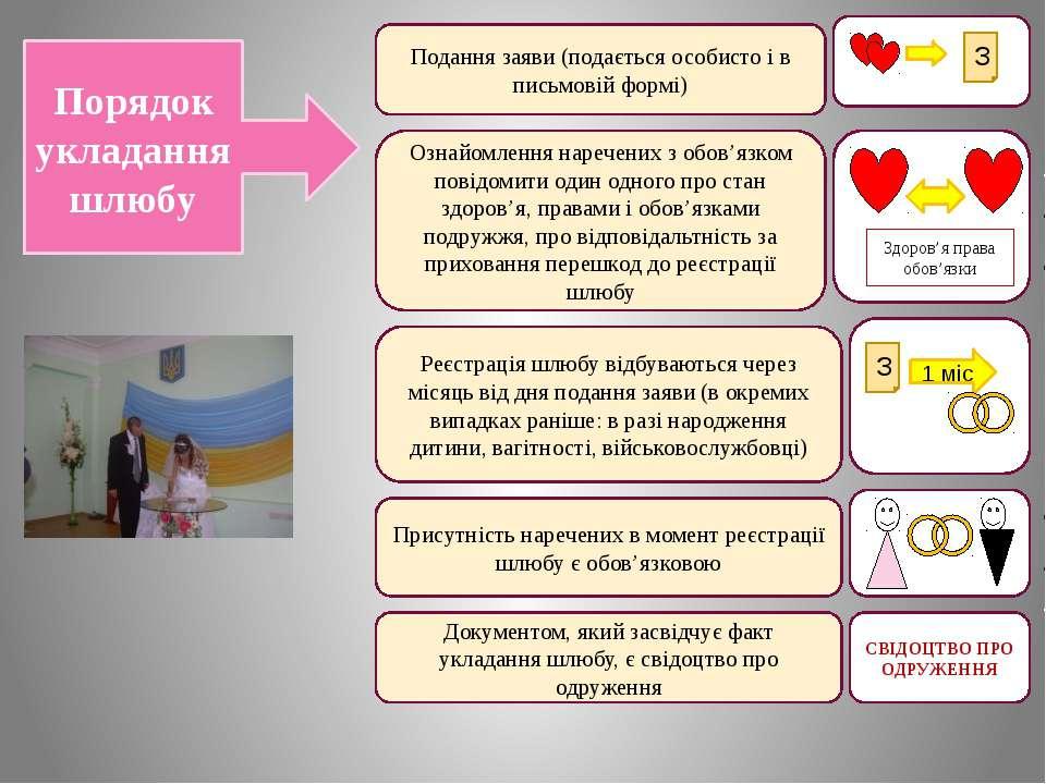 Порядок укладання шлюбу Подання заяви (подається особисто і в письмовій формі...