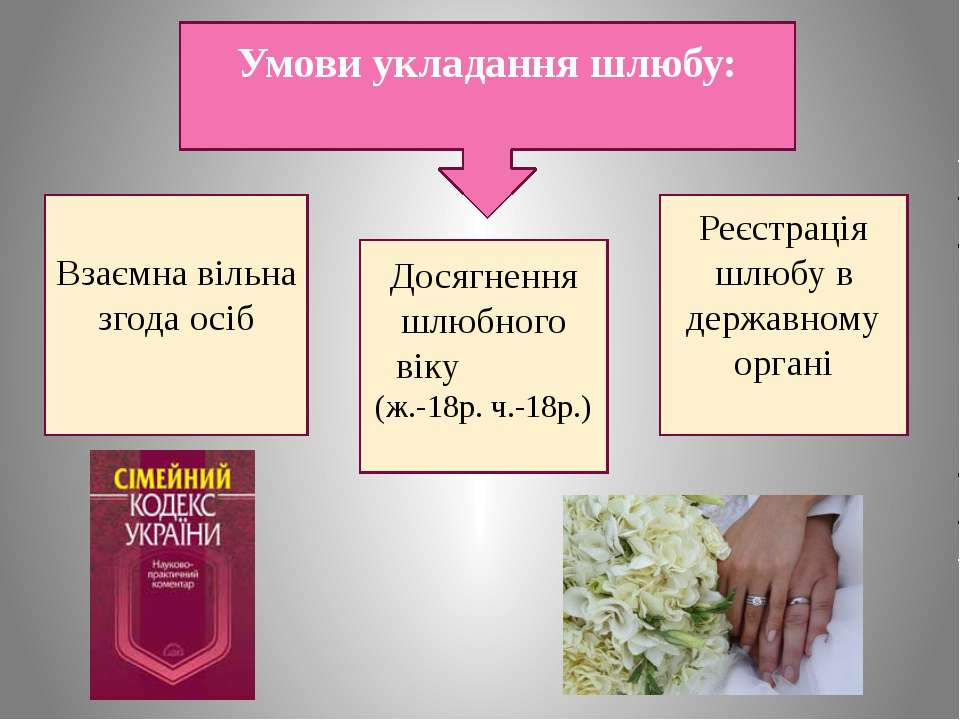 Умови укладання шлюбу: Взаємна вільна згода осіб Досягнення шлюбного віку (ж....