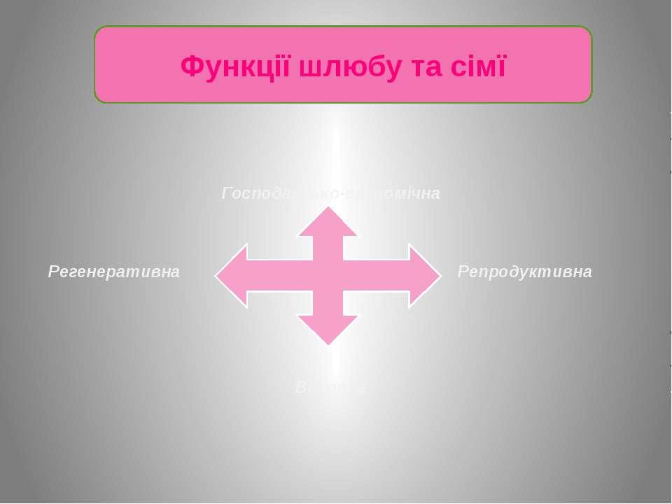 Функції шлюбу та сімї Репродуктивна Господарсько-економічна Регенеративна Вих...