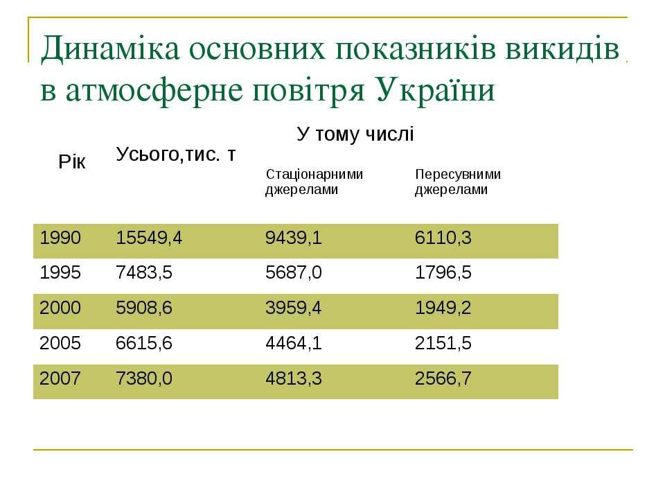 Динаміка основних показників викидів в атмосферне повітря України Рік Усього,...
