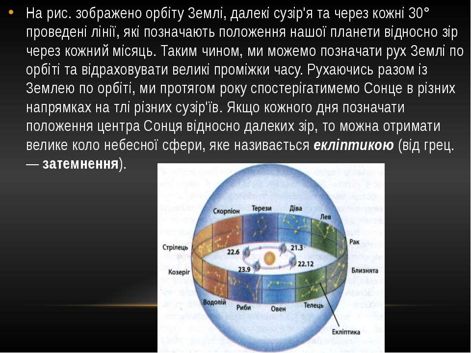 На рис. зображено орбіту Землі, далекі сузір'я та через кожні 30° проведені л...