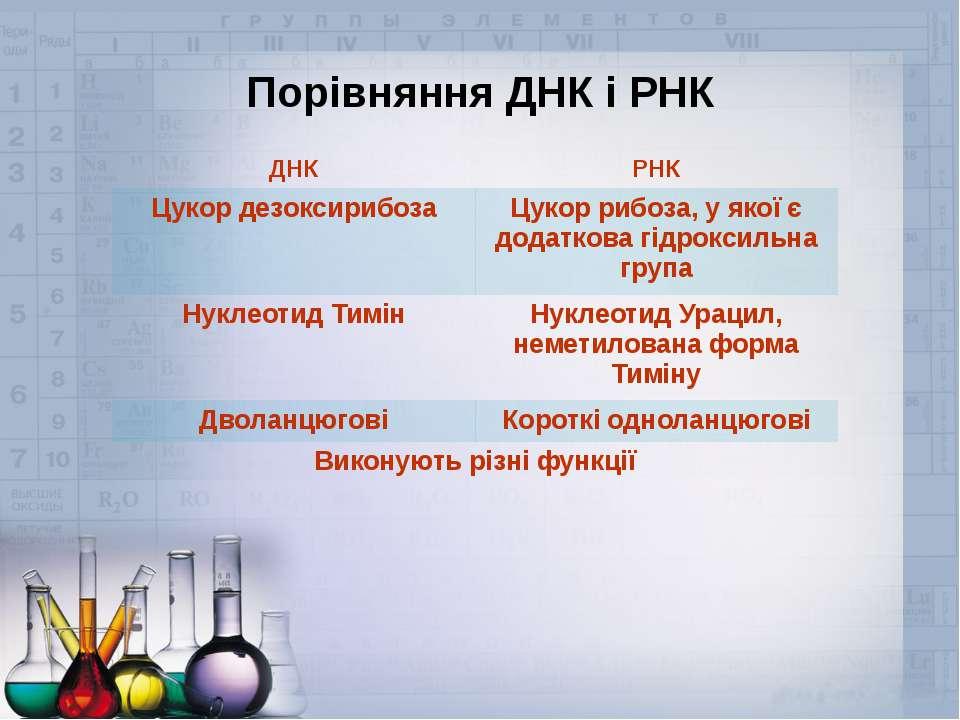 Порівняння ДНК і РНК ДНК РНК Цукор дезоксирибоза Цукор рибоза, у якої є додат...