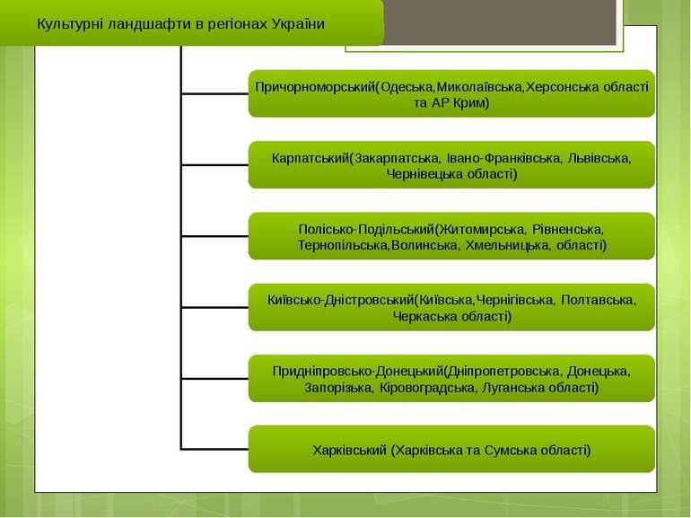 Таблиця №4 Культурні ландшафти в регіонах України Причорноморський(Одеська,Ми...