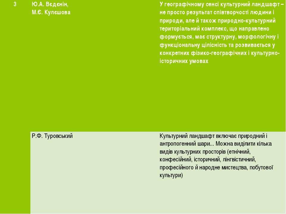 3 Ю.А.Вєдєнін, М.Є.Кулєшова У географічному сенсі культурний ландшафт – не пр...