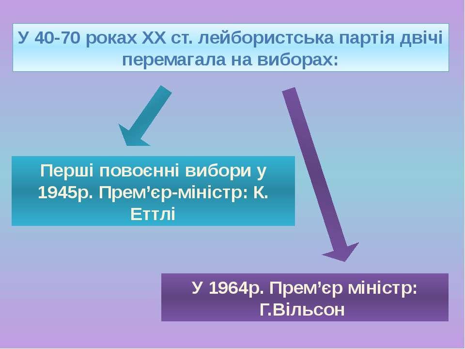 Внутрішня політика Фінансові реформи: У 1967 році для пожвавлення економічної...