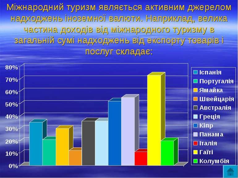 Міжнародний туризм являється активним джерелом надходжень іноземної валюти. Н...