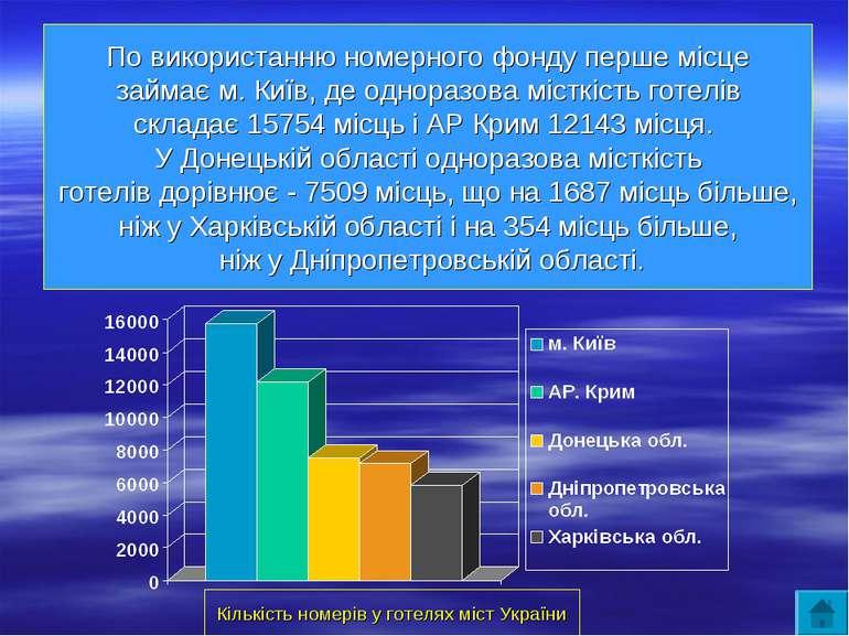 Кількість номерів у готелях міст України По використанню номерного фонду перш...