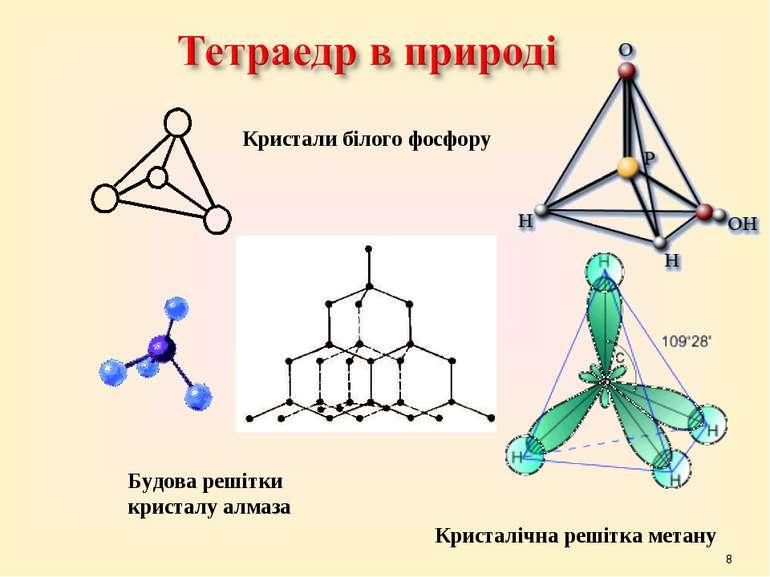 * Кристали білого фосфору Будова решітки кристалу алмаза Кристалічна решітка ...