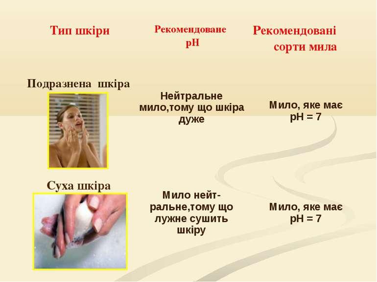 Тип шкіри Рекомендоване pH Рекомендовані сорти мила Подразнена шкіра Нейтраль...