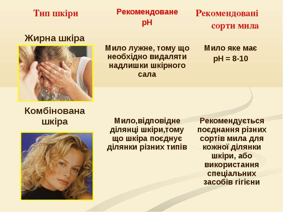 Тип шкіри Рекомендоване рН Рекомендовані сорти мила Жирна шкіра Мило лужне, т...