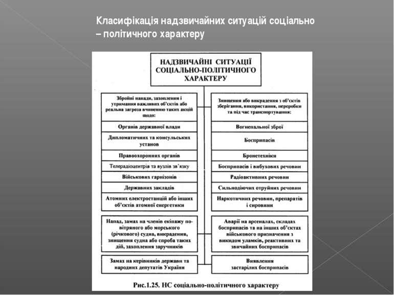 Класифікація надзвичайних ситуацій соціально – політичного характеру