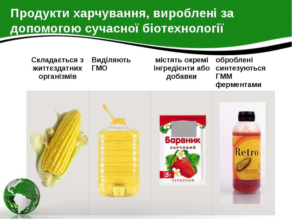 Продукти харчування, вироблені за допомогою сучасної біотехнології Складаєтьс...