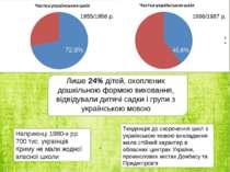 1955/1956 р. 1986/1987 р. 72,8% 40,6% Лише 24% дітей, охоплених дошкільною фо...