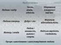 Проблематика Людська вартість і тлінність Людина творець Честь, влада, гідніс...
