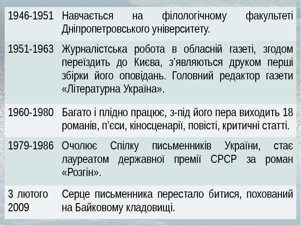 1946-1951 Навчається на філологічному факультеті Дніпропетровського університ...