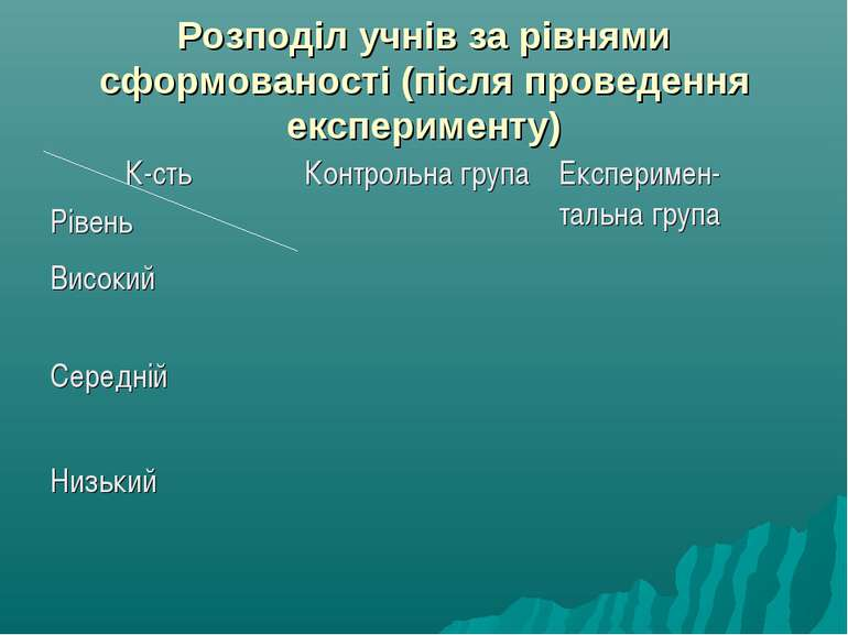 Розподіл учнів за рівнями сформованості (після проведення експерименту) К-сть...