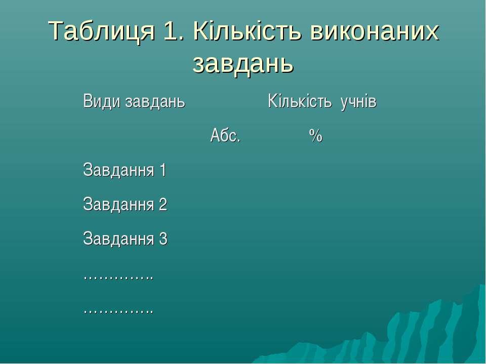 Таблиця 1. Кількість виконаних завдань Види завдань Кількість учнів Абс. % За...