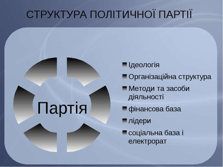 СТРУКТУРА ПОЛІТИЧНОЇ ПАРТІЇ Партія СТРУКТУРА ПОЛІТИЧНОЇ ПАРТІЇ – у структурно...