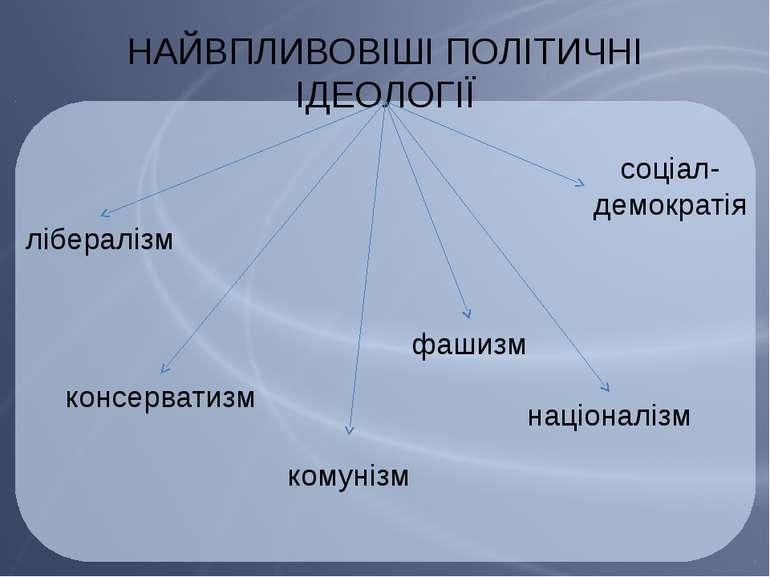 НАЙВПЛИВОВІШІ ПОЛІТИЧНІ ІДЕОЛОГІЇ лібералізм консерватизм соціал-демократія к...