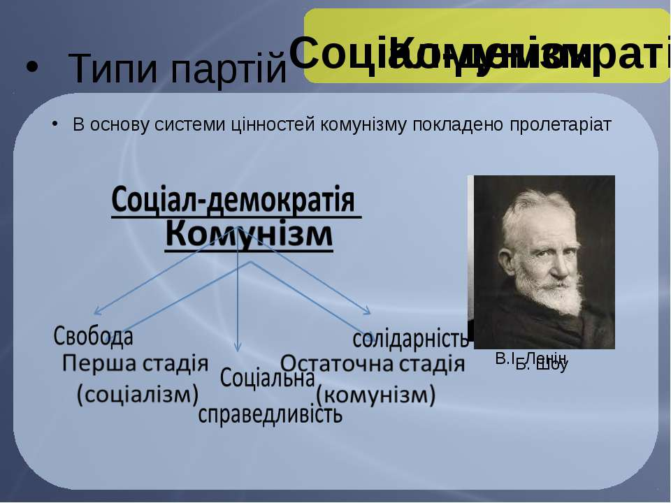 Типи партій Комунізм В основу системи цінностей комунізму покладено пролетарі...