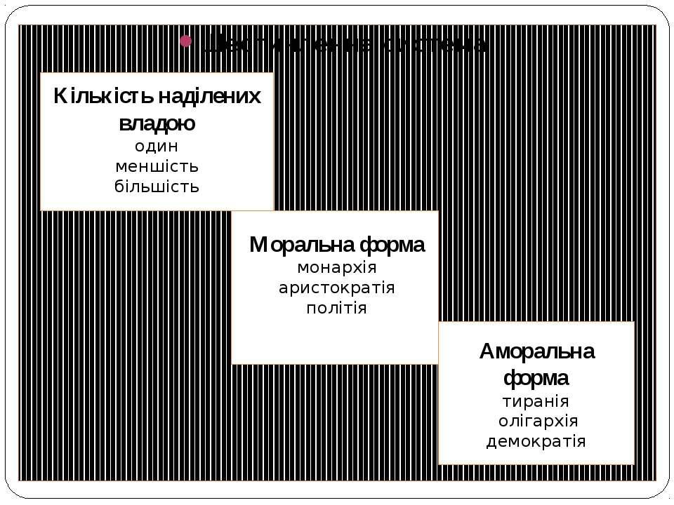 Шестичленна система: Аморальна форма тиранія олігархія демократія Кількість н...