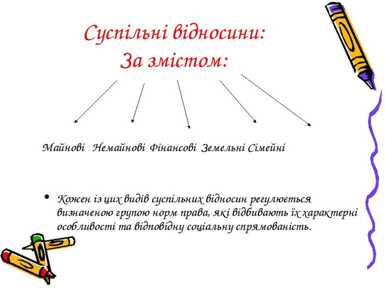 Суспільні відносини: За змістом: Майнові Немайнові Фінансові Земельні Сімейні...