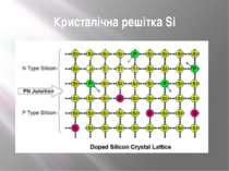 Кристалічна решітка Si