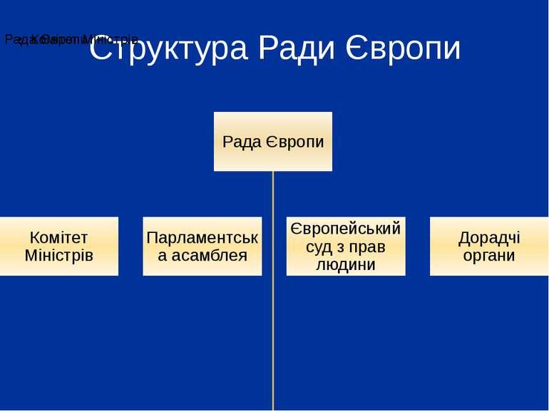 Структура Ради Європи